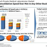 #MedLab : A Consolidation Speed Ever Met In Any Other Business Areas !