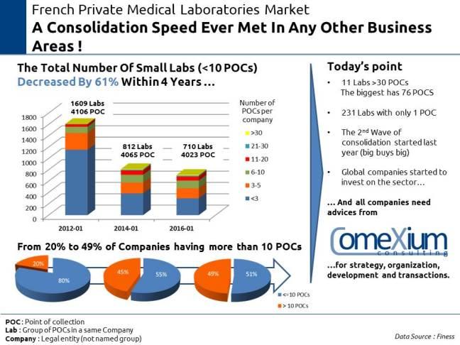 #MedLab Consolidation